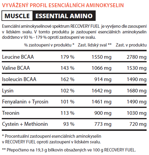 Muscle essential amino